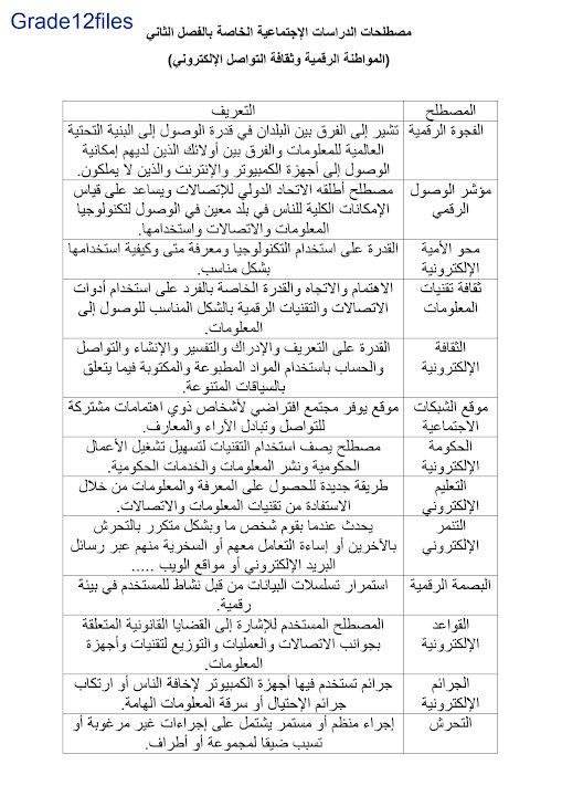 Photo of صف ثاني عشر فصل ثاني مفردات ومصطلحات المواطنة الرقمية وثقافة التواصل الالكتروني مادة دراسات اجتماعية