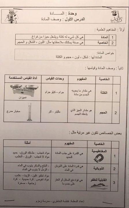 Photo of صف رابع فصل ثاني علوم ملخص درس وصف المادة