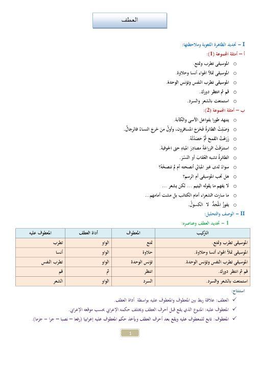 Photo of صف سادس فصل ثاني ورق عمل لغة عربية درس العطف