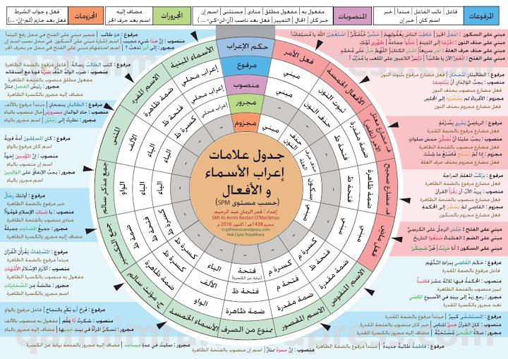 Photo of صف سابع جدول علامات اعراب الافعال والاسماء لغة عربية