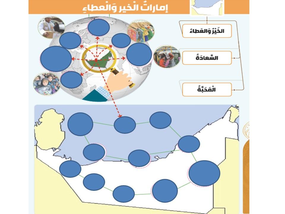 درس رعاية المحتاجين مع الاجابات التربية الإسلامية