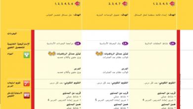 Photo of دليل المعلم الوحدة 11 القياس المتري رياضيات صف رابع فصل ثالث