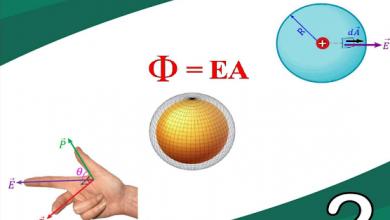 Photo of ملخص الوحدة الثانية المجالات الكهربائية وقانون جاوس فيزياء صف ثاني عشر متقدم فصل أول