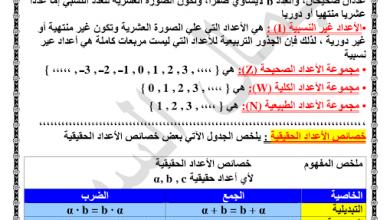 Photo of صف ثاني عشر فصل ثالث ملخص الرياضيات للفصول الثلاثة