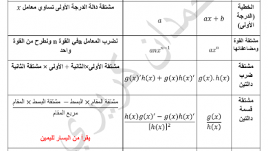 Photo of صف ثاني عشر فصل ثالث الرياضيات قوانين الاشتقاق والتكامل