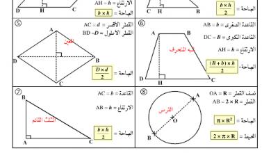 Photo of قوانين المساحات والحجوم لبعض الأشكال الهندسية رياضيات صف سابع فصل ثالث