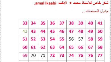 Photo of صف سادس فصل ثاني حلول كتاب النشاط علوم