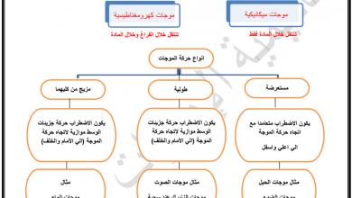 Photo of صف سابع فصل ثاني علوم تلخيص درس الموجات