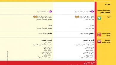 Photo of صف ثالث فصل ثاني دليل المعلم رياضيات الوحدة السابعة الضرب والقسمة