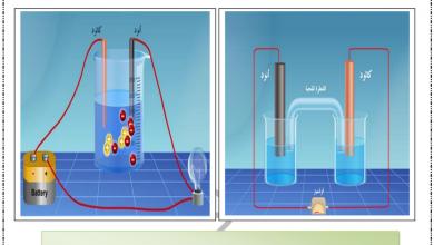 Photo of صف ثاني عشر متقدم فصل ثاني كيمياء ملخص الوحدة الرابعة الكيمياء الكهربائية