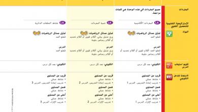 Photo of دليل المعلم رياضيات الوحدة 8 تطبيق الضرب والقسمة محلول صف ثالث فصل ثاني
