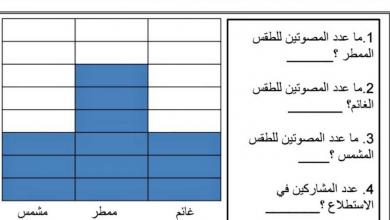 Photo of صف أول فصل ثاني رياضيات  ورق عمل الرسم البياني