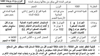 Photo of صف خامس فصل ثاني علوم ملخص وتدريبات خواص المادة والعناصر