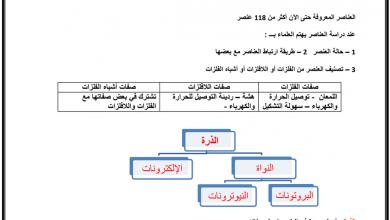 Photo of صف خامس فصل ثاني علوم ملخص درس العناصر