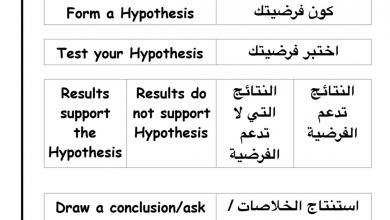 Photo of صف ثالث فصل أول علوم مراجعة الوحدة الأولى باللغتين عربي و منهج إنجليزي