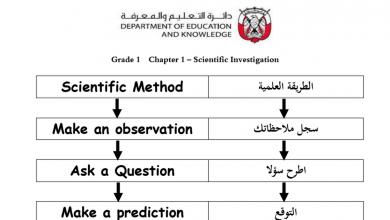 Photo of صف أول فصل أول علوم مراجعة باللغتين عربي ومنهج