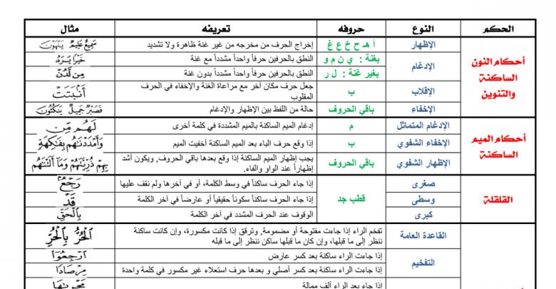 كتاب احكام التجويد للمبتدئين pdf
