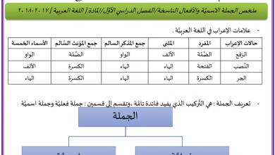 Photo of ملخص الجملة الاسمية والأفعال الناسخة لغة عربية صف سادس فصل أول