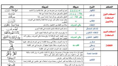Photo of ملخص أحكام التجويد تربية إسلامية