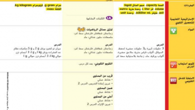 Photo of دليل المعلم رياضيات وحدة القياس صف ثالث فصل أول