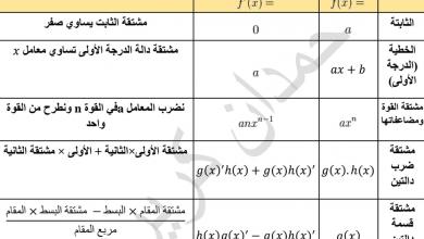 Photo of قوانين الاشتقاق والتكامل رياضيات صف ثاني عشر فصل أول