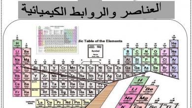 Photo of تلخيص الوحدة الثانية العناصر والروابط الكيميائية علوم صف ثامن فصل أول