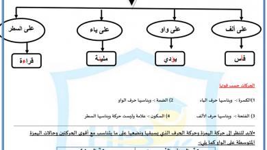 Photo of صور كتابة الهمزة المتوسطة لغة عربية صف خامس فصل أول