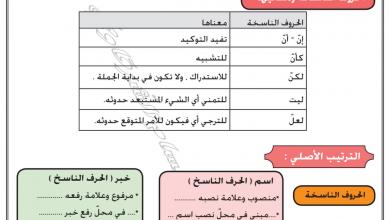 Photo of الحروف الناسخة وتدريباتها لغة عربية صف ثاني عشر فصل ثاني