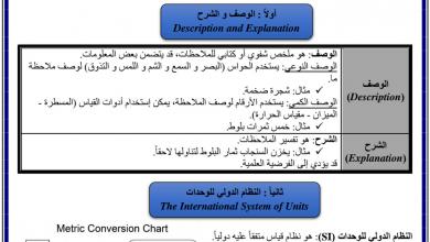 Photo of تلخيص درس القياس والأدوات العلمية علوم صف سابع فصل أول