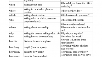 Photo of ورقة عمل قواعد الوحدة الأولى لغة إنجليزية فصل أول صف سادس