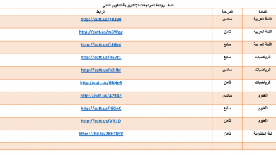 Photo of مراجعات الكترونية صفوف سادس وسابع وثامن