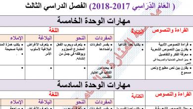 Photo of مهارات في اللغة العربية الفصل الثالث الصف السابع