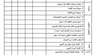 Photo of امتحان لغة عربية للصف الأول الفصل الثالث