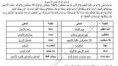 Photo of ملخص الوحدة الخامسة التربية الاسلامية الصف الخامس الفصل الثالث