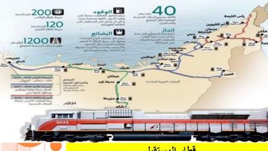 Photo of حل درس قِطار المستقبل لغة عربية صف تاسع فصل ثاني