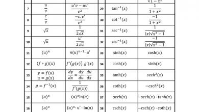 Photo of ملخص مشتقة بعض الدوال والدوال المثلثية رياضيات صف ثاني عشر متقدم فصل أول