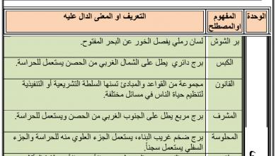 Photo of مصطلحات ومفاهيم دراسات اجتماعية صف ثاني عشر فصل أول