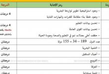 Photo of دليل تصحيح امتحان دراسات اجتماعية صف ثامن فصل أول 2019 – 2020