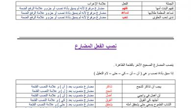 Photo of ورقة عمل رفع ونصب الفعل المضارع لغة عربية صف ثامن فصل ثاني