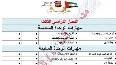 Photo of مراجعة لمهارات الوحدة السادسة والسابعة لغة عربية صف ثالث فصل ثالث