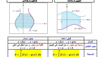 Photo of مسائل الوحدة السادسة رياضيات صف ثاني عشر متقدم فصل ثالث