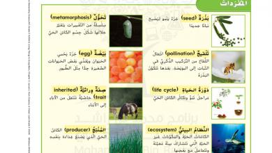 Photo of كتاب الطالب الوحدة الثالثة الكائنات الحية تنمو وتتغير علوم 2020 – 2021 صف ثالث فصل أول