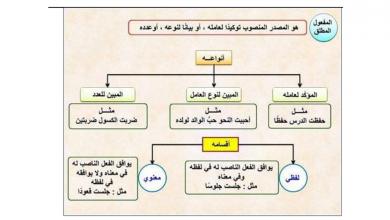 Photo of ورق عمل درس المفعول المطلق لغة عربية صف ثامن فصل أول