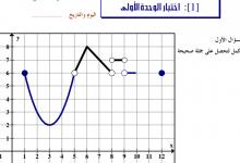 Photo of اختبار الوحدة الاولى النهايات والاتصال رياضيات صف ثاني عشر فصل أول